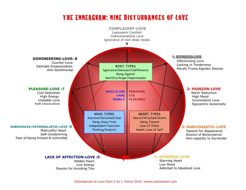 Enneagram of Personality - Wikipedia